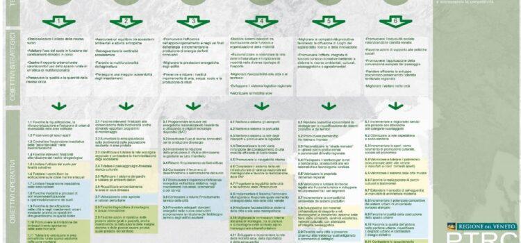 Nuovo Piano Territoriale Regionale di Coordinamento (PTRC)
